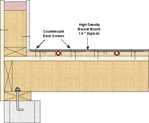 Radiant Floor Sandwich Construct